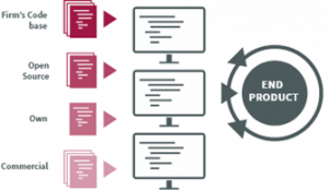 Software-Komponenten des Endproduktes: Firmen-Code-Basis, Open Source, eigener Code, kommerzieller Code